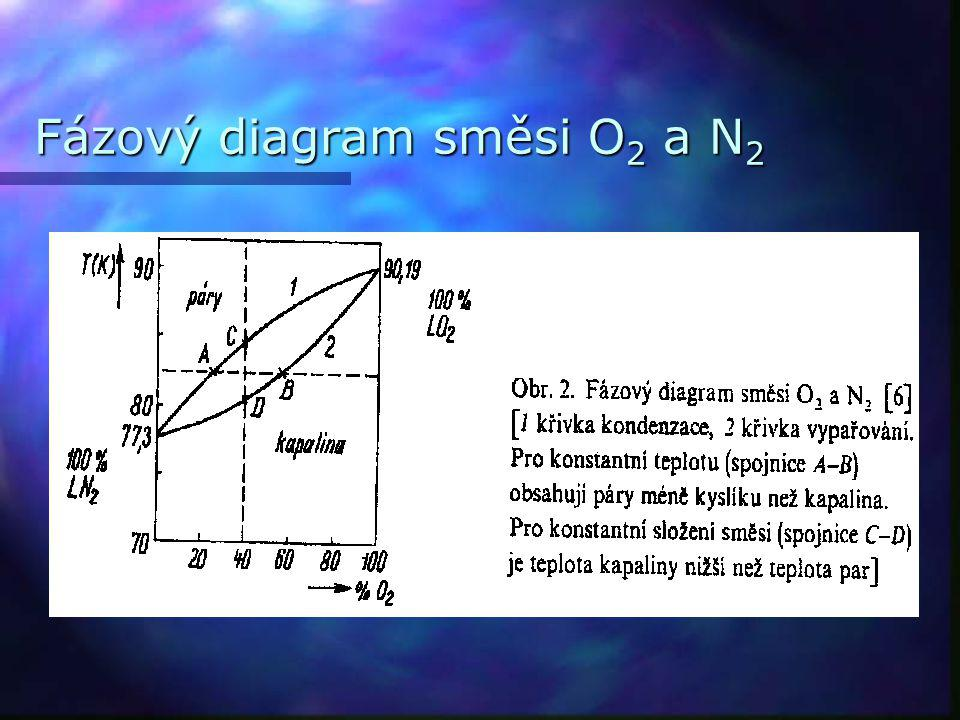 Fázový diagram směsi O2 a N2