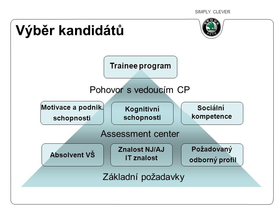 Výběr kandidátů Pohovor s vedoucím CP Assessment center