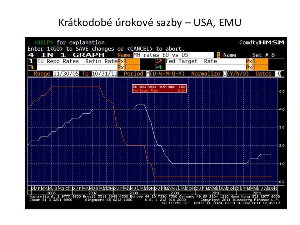 Krátkodobé úrokové sazby – USA, EMU