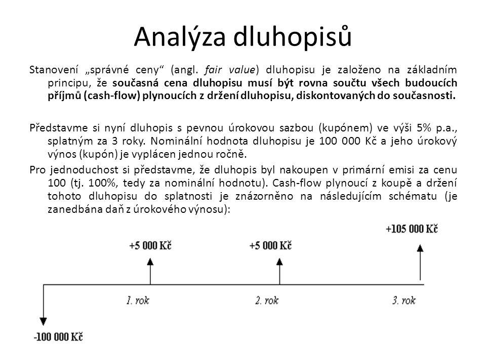 Analýza dluhopisů