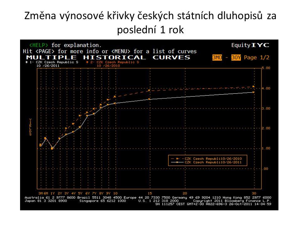 Změna výnosové křivky českých státních dluhopisů za poslední 1 rok