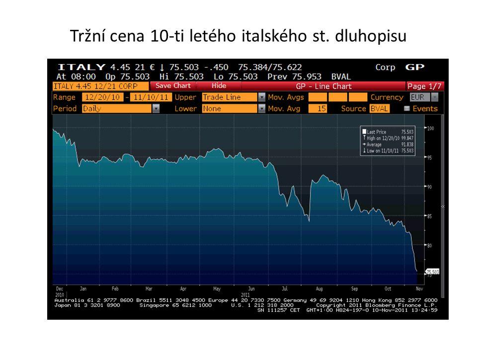 Tržní cena 10-ti letého italského st. dluhopisu