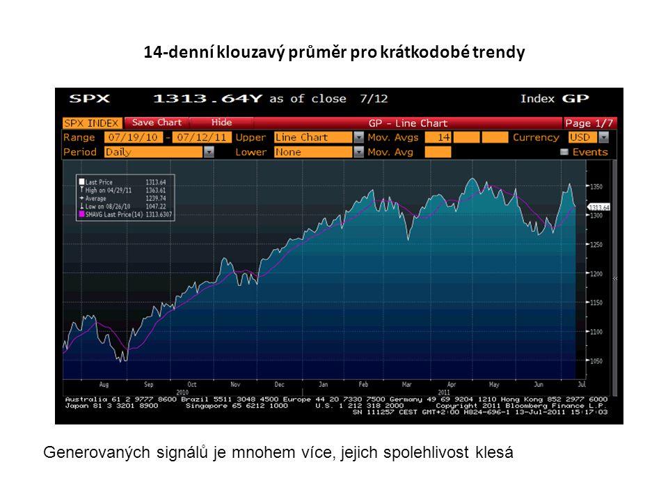 14-denní klouzavý průměr pro krátkodobé trendy