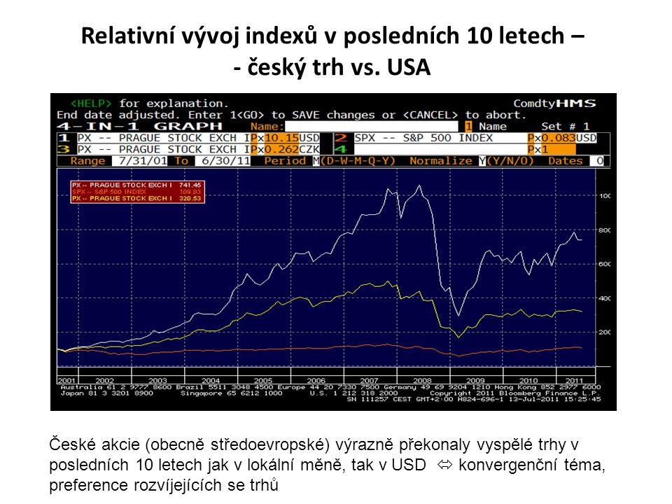 Relativní vývoj indexů v posledních 10 letech – - český trh vs. USA