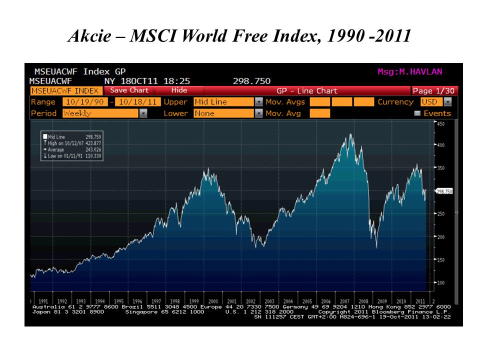 Akcie – MSCI World Free Index, 1990 -2011