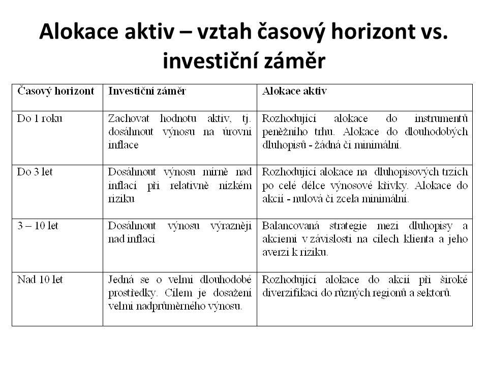 Alokace aktiv – vztah časový horizont vs. investiční záměr