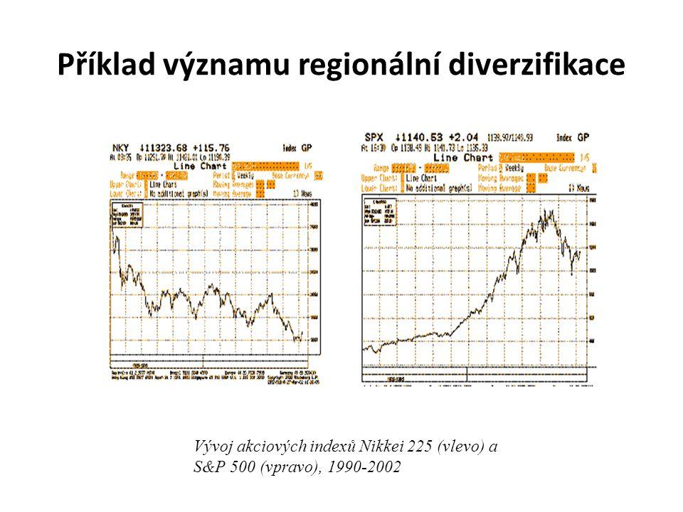 Příklad významu regionální diverzifikace