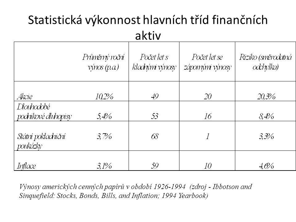 Statistická výkonnost hlavních tříd finančních aktiv