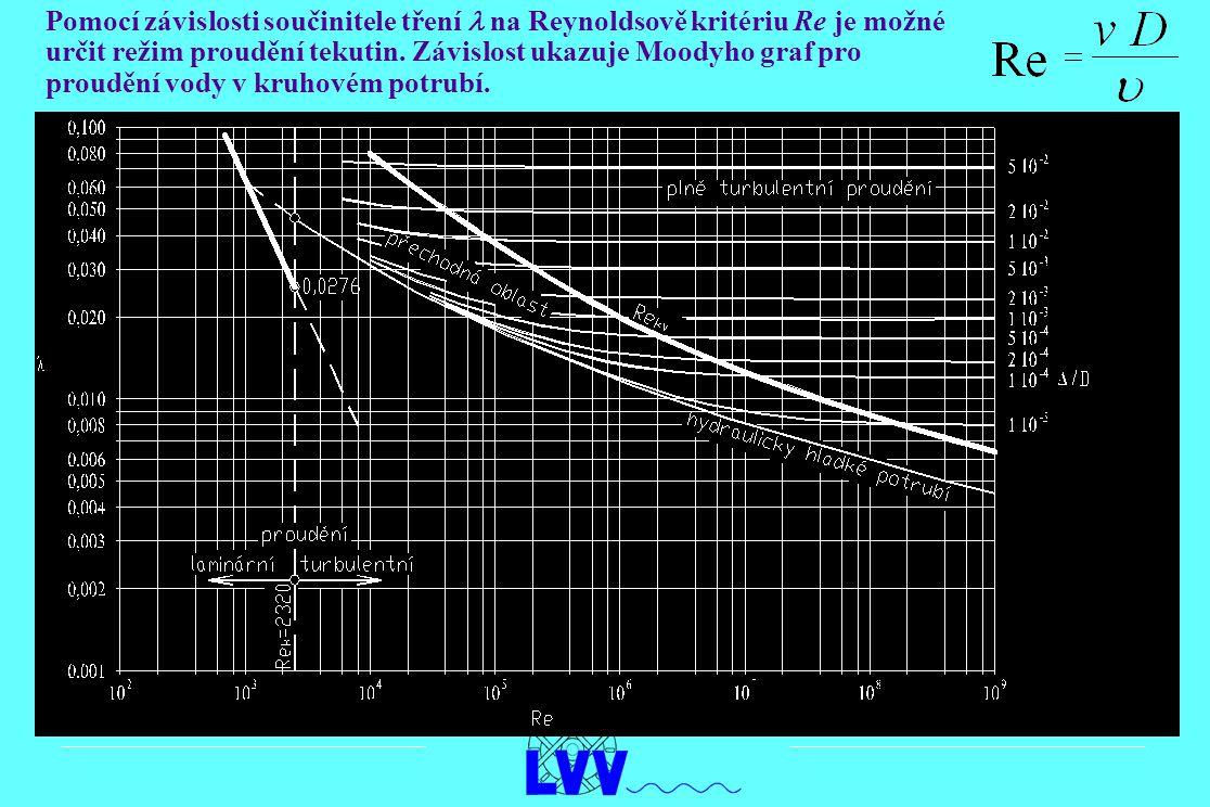 Pomocí závislosti součinitele tření l na Reynoldsově kritériu Re je možné určit režim proudění tekutin.
