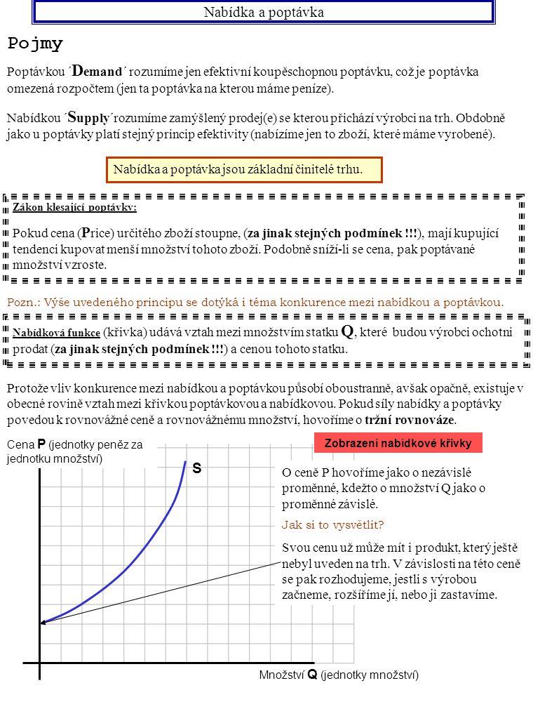 Zobrazení nabídkové křivky