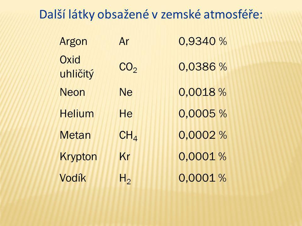 Další látky obsažené v zemské atmosféře: