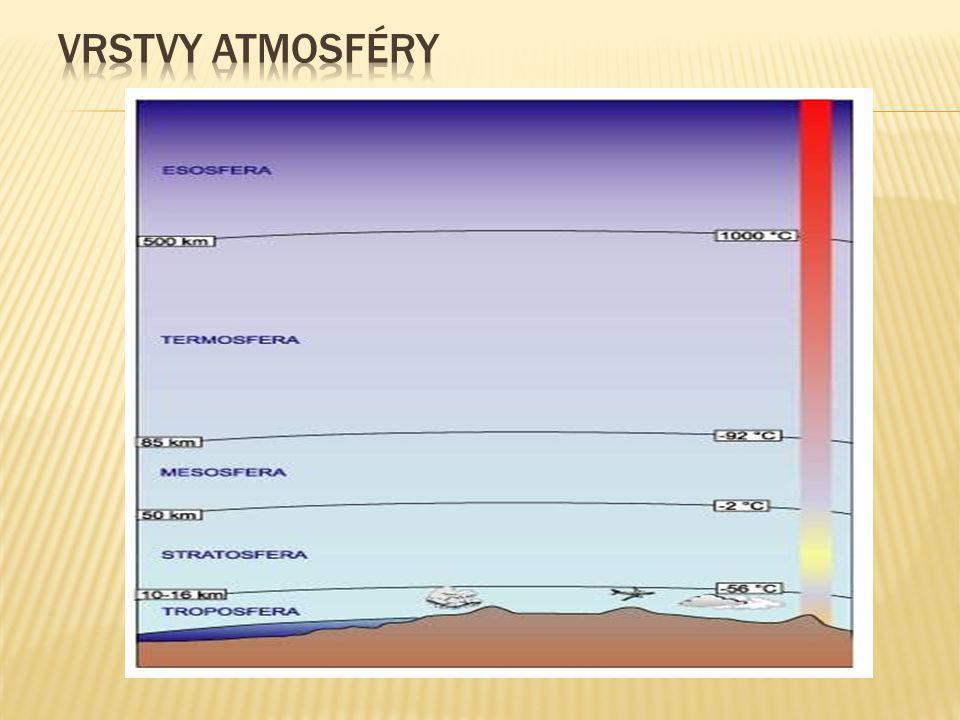 Vrstvy atmosféry