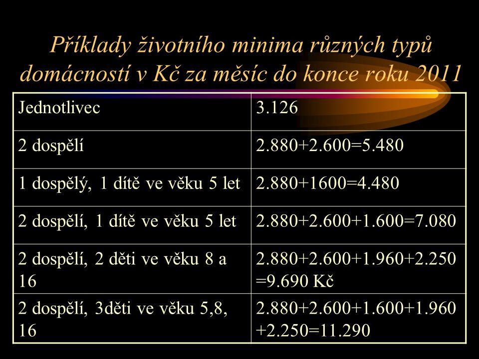 Příklady životního minima různých typů domácností v Kč za měsíc do konce roku 2011