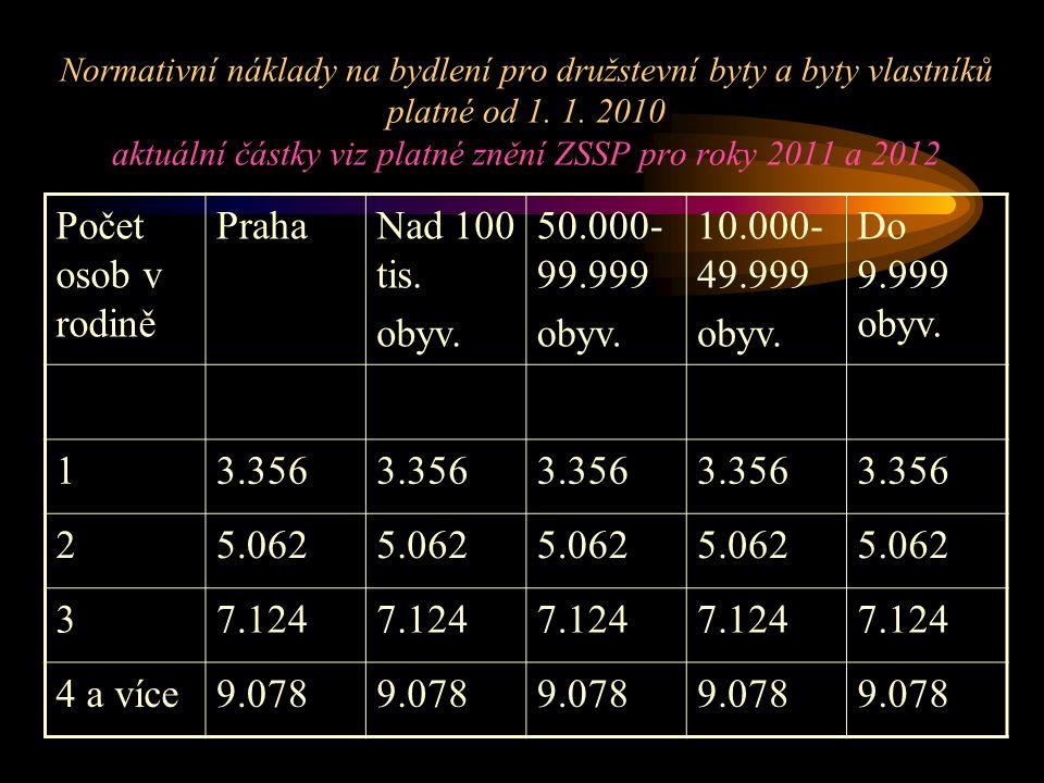 Počet osob v rodině Praha Nad 100 tis. obyv. 50.000-99.999