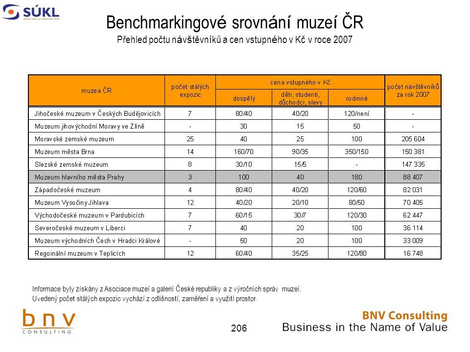 Benchmarkingové srovnání muzeí ČR Přehled počtu návštěvníků a cen vstupného v Kč v roce 2007