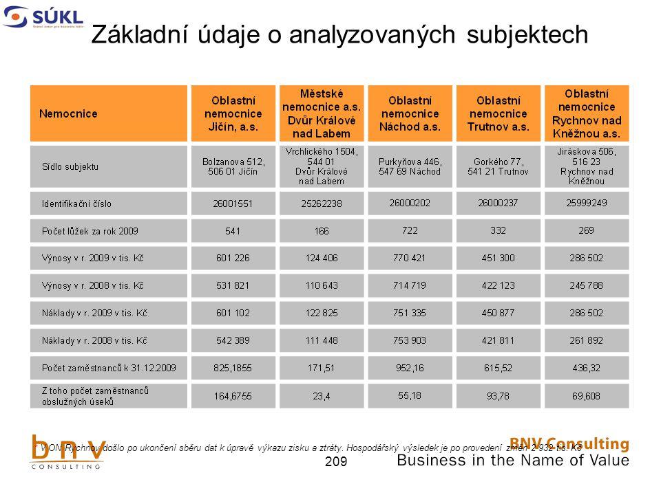 Základní údaje o analyzovaných subjektech