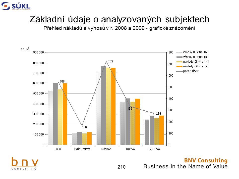 Základní údaje o analyzovaných subjektech Přehled nákladů a výnosů v r
