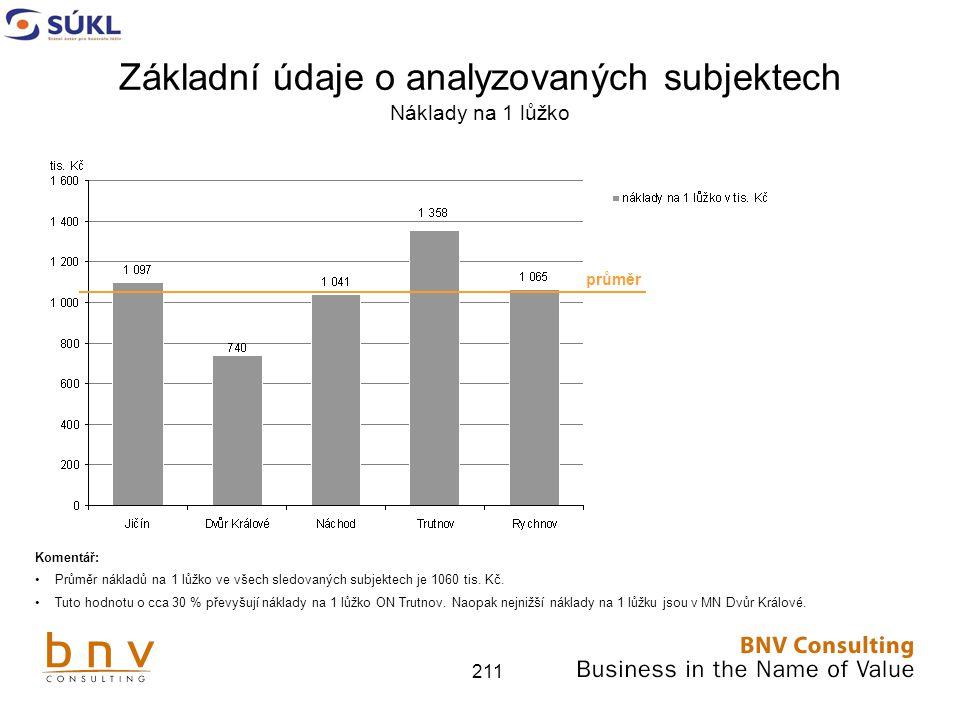 Základní údaje o analyzovaných subjektech Náklady na 1 lůžko
