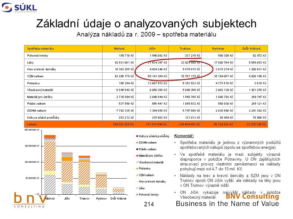 Základní údaje o analyzovaných subjektech Analýza nákladů za r