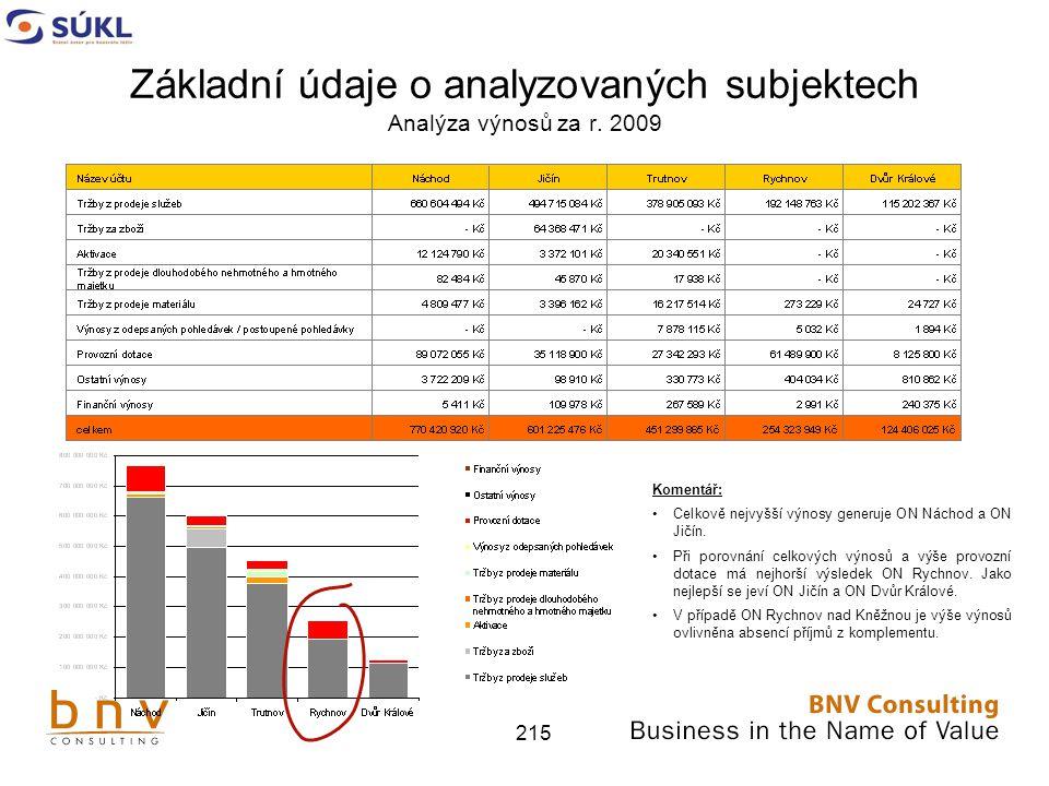 Základní údaje o analyzovaných subjektech Analýza výnosů za r. 2009
