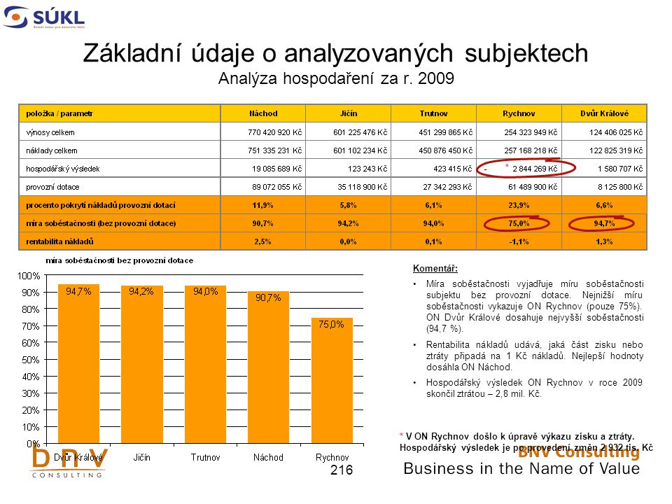 Základní údaje o analyzovaných subjektech Analýza hospodaření za r