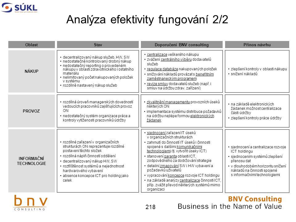Analýza efektivity fungování 2/2