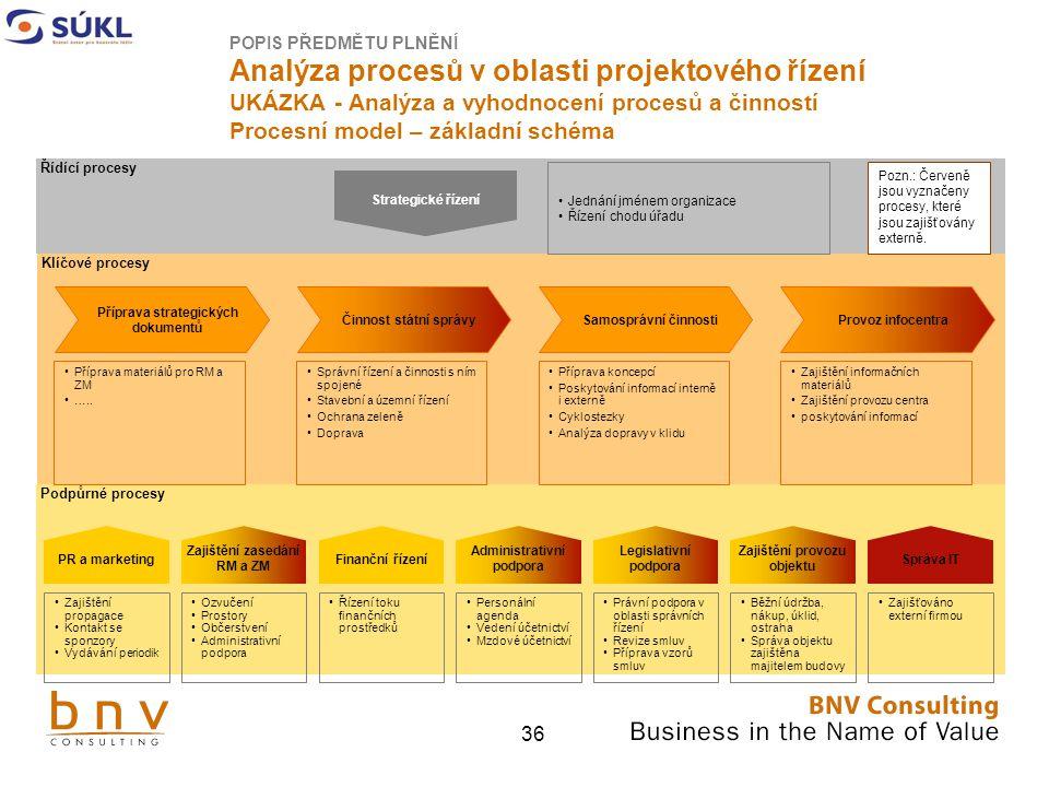 POPIS PŘEDMĚTU PLNĚNÍ Analýza procesů v oblasti projektového řízení UKÁZKA - Analýza a vyhodnocení procesů a činností Procesní model – základní schéma