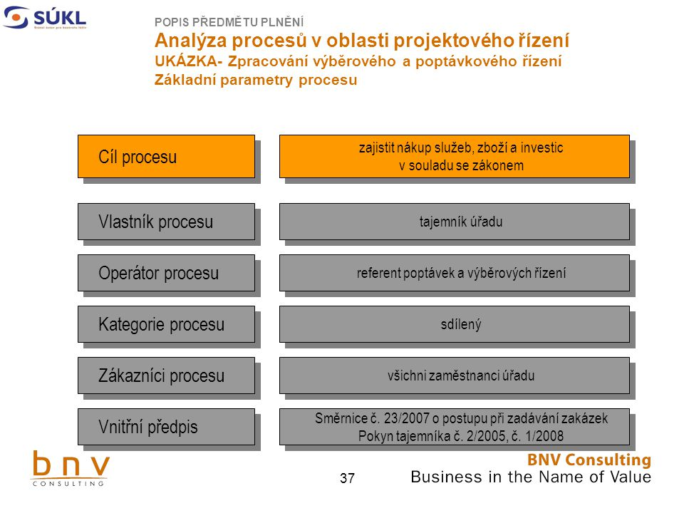 Cíl procesu Vlastník procesu Operátor procesu Kategorie procesu