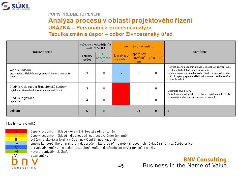 Analýza procesů v oblasti projektového řízení