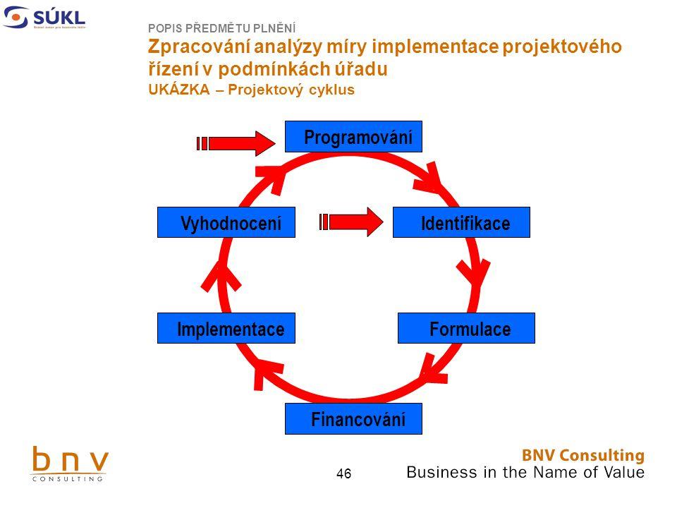Programování Vyhodnocení Implementace Identifikace Formulace