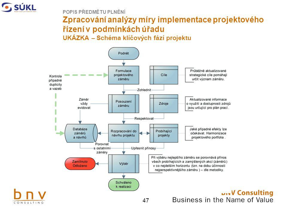 POPIS PŘEDMĚTU PLNĚNÍ Zpracování analýzy míry implementace projektového řízení v podmínkách úřadu UKÁZKA – Schéma klíčových fází projektu
