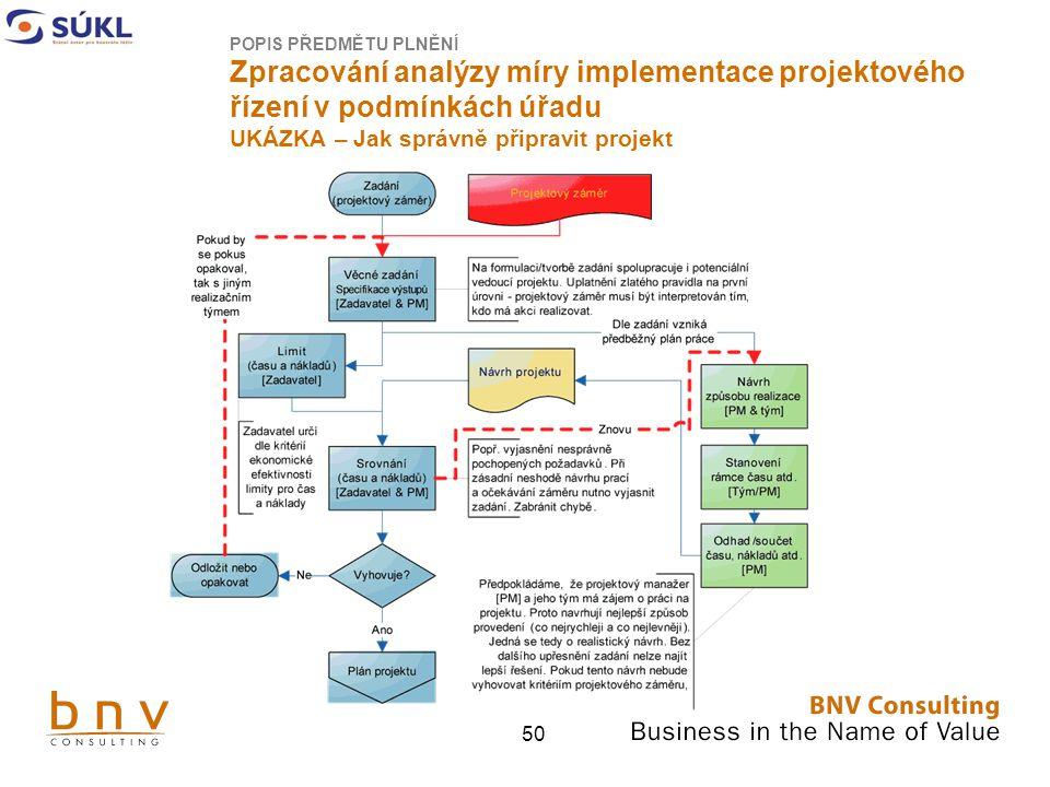 POPIS PŘEDMĚTU PLNĚNÍ Zpracování analýzy míry implementace projektového řízení v podmínkách úřadu UKÁZKA – Jak správně připravit projekt