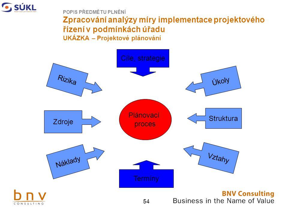 Cíle, strategie Rizika Úkoly Plánovací proces Struktura Zdroje Vztahy