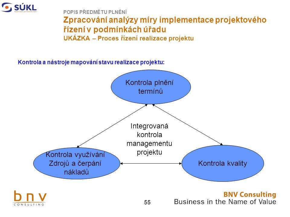 Integrovaná kontrola managementu projektu