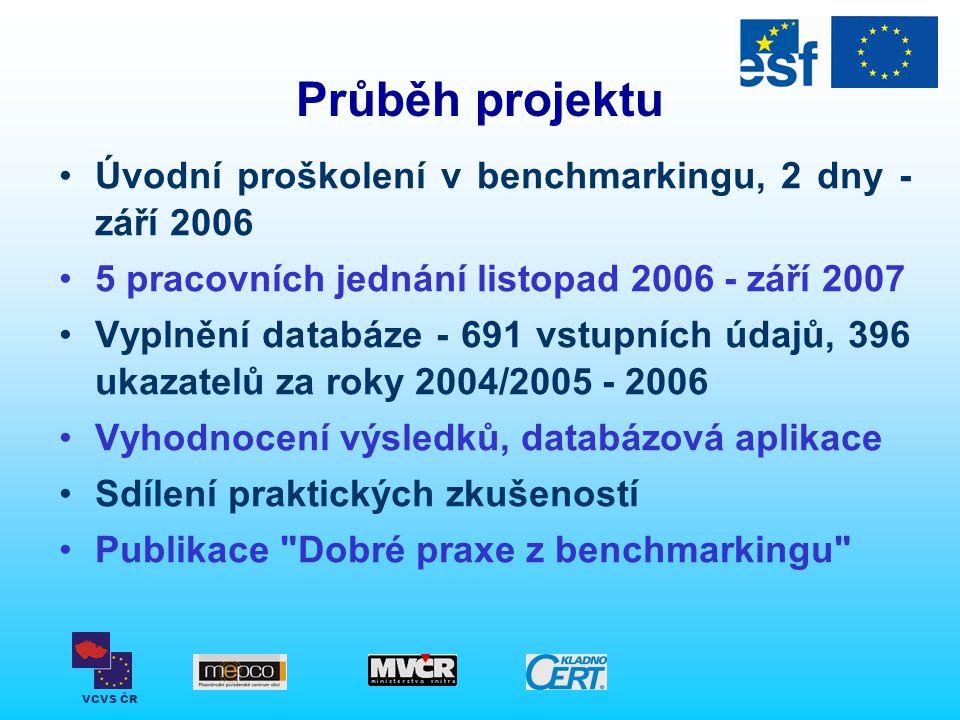Průběh projektu Úvodní proškolení v benchmarkingu, 2 dny - září 2006