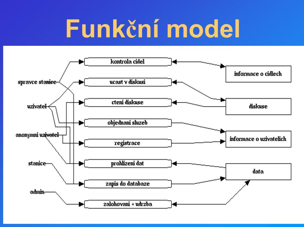 Funkční model