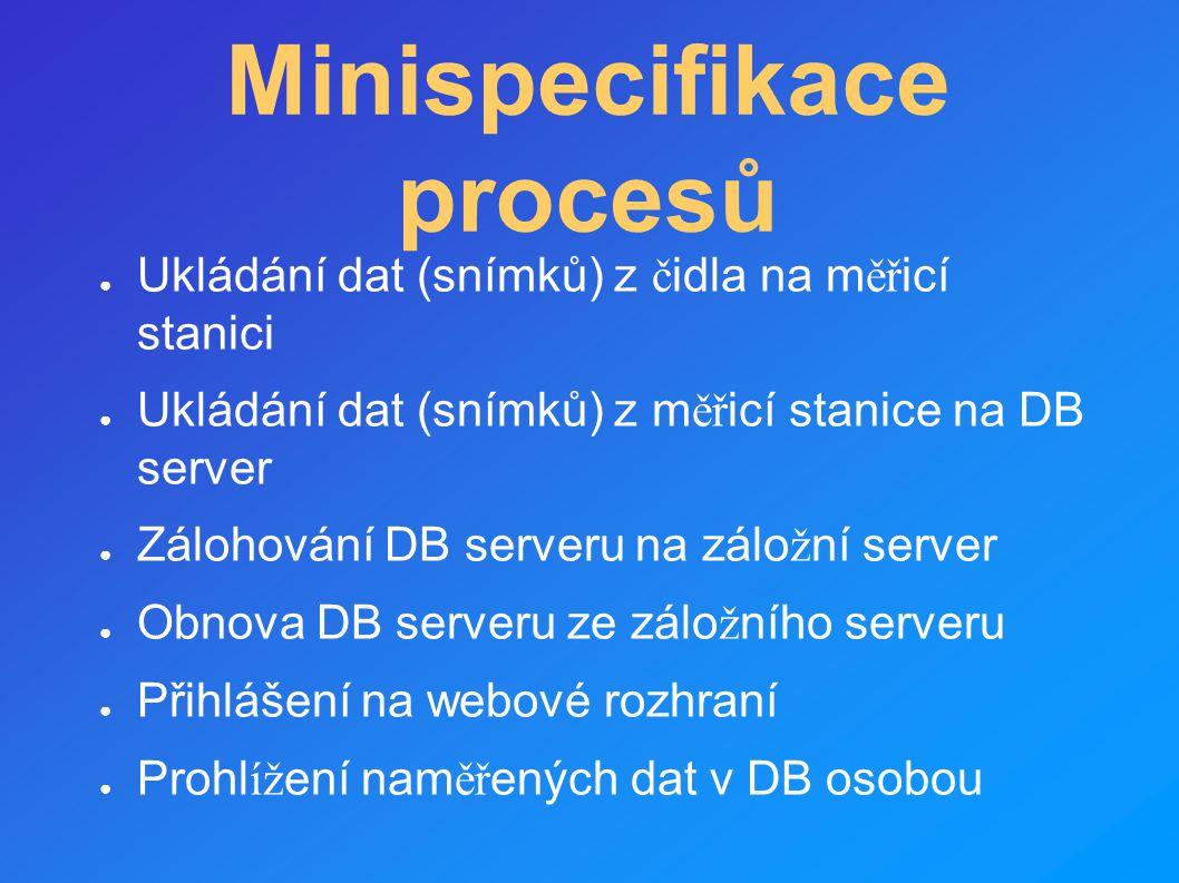 Minispecifikace procesů