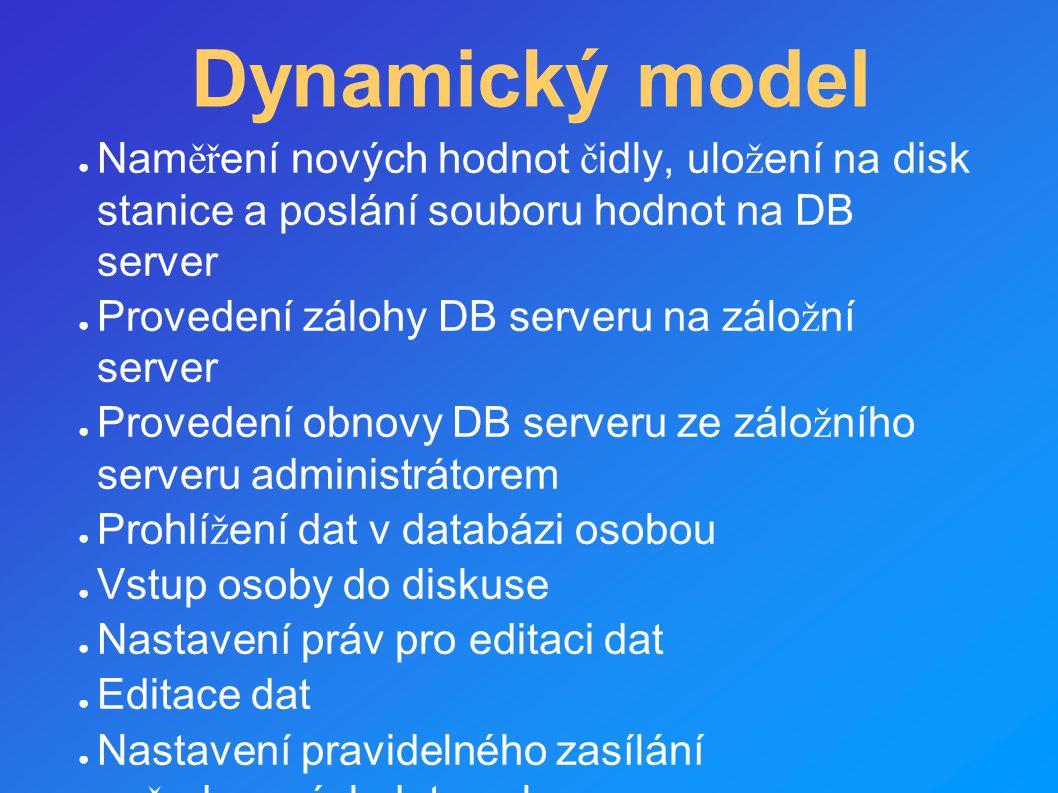 Dynamický model Naměření nových hodnot čidly, uložení na disk stanice a poslání souboru hodnot na DB server.