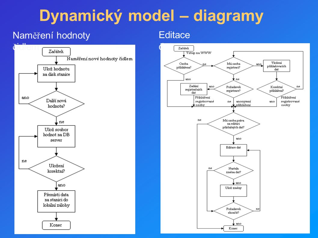 Dynamický model – diagramy