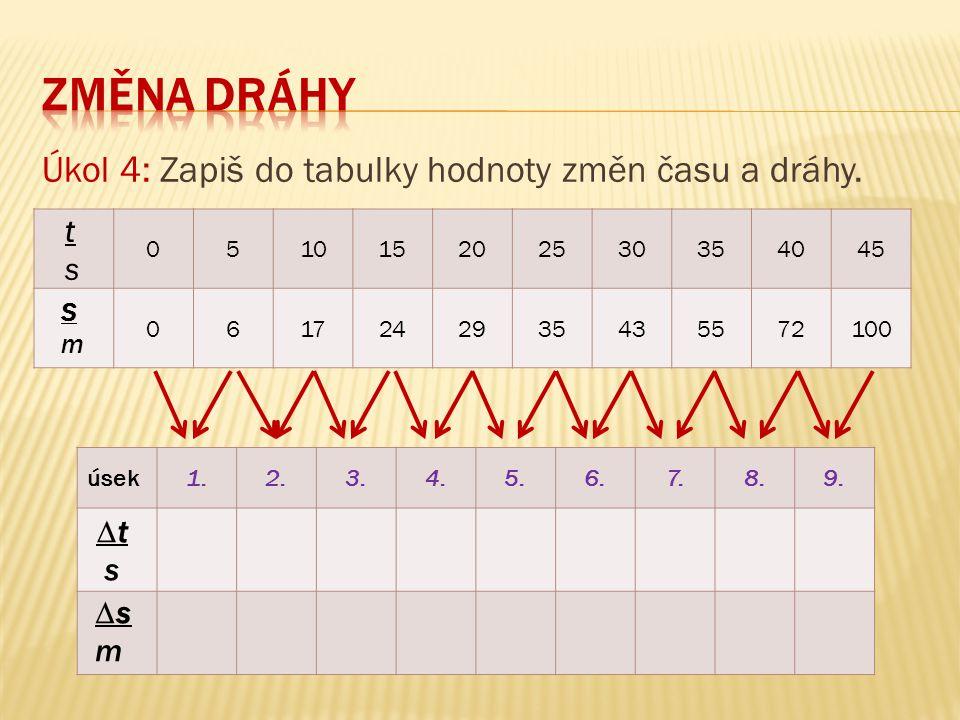 ZMĚNA DRÁHY Úkol 4: Zapiš do tabulky hodnoty změn času a dráhy. t s ∆t