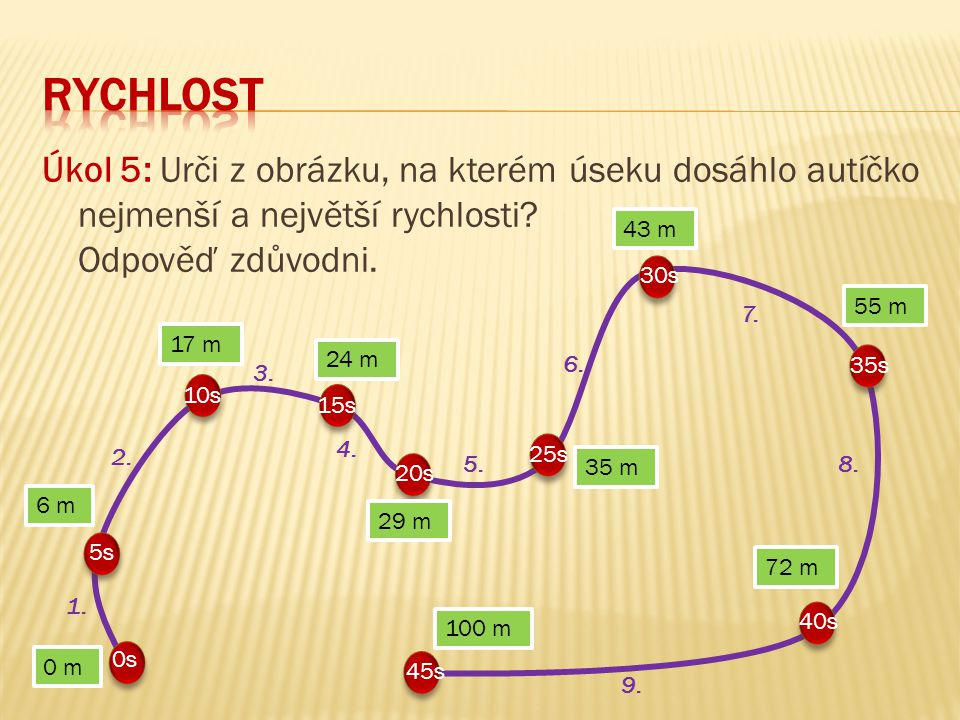 RYCHLOST Úkol 5: Urči z obrázku, na kterém úseku dosáhlo autíčko nejmenší a největší rychlosti Odpověď zdůvodni.