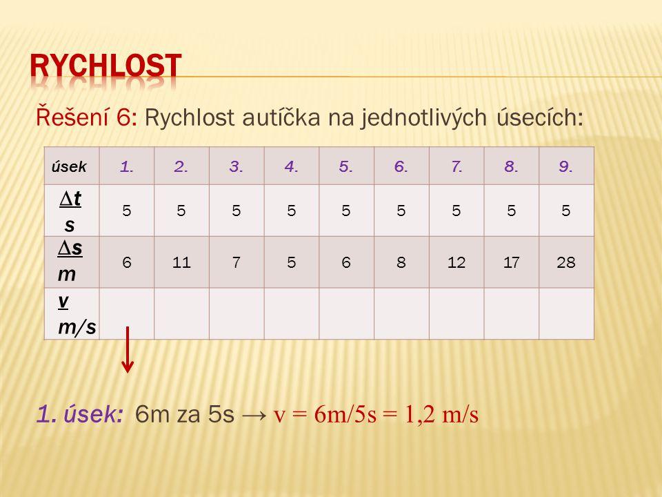 RYCHLOST Řešení 6: Rychlost autíčka na jednotlivých úsecích: 1. úsek: 6m za 5s → v = 6m/5s = 1,2 m/s