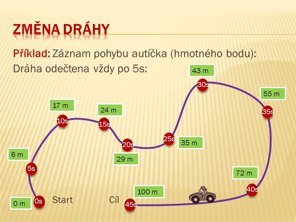 ZMĚNA DRÁHY Příklad: Záznam pohybu autíčka (hmotného bodu):