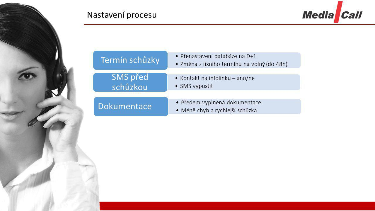 Nastavení procesu Termín schůzky SMS před schůzkou Dokumentace