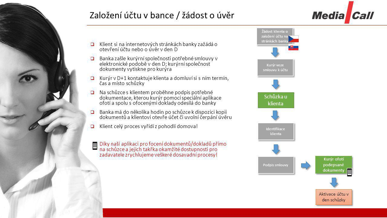 Založení účtu v bance / žádost o úvěr