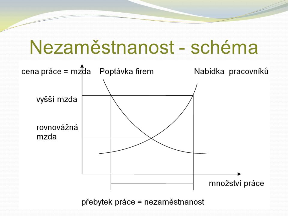 Nezaměstnanost - schéma
