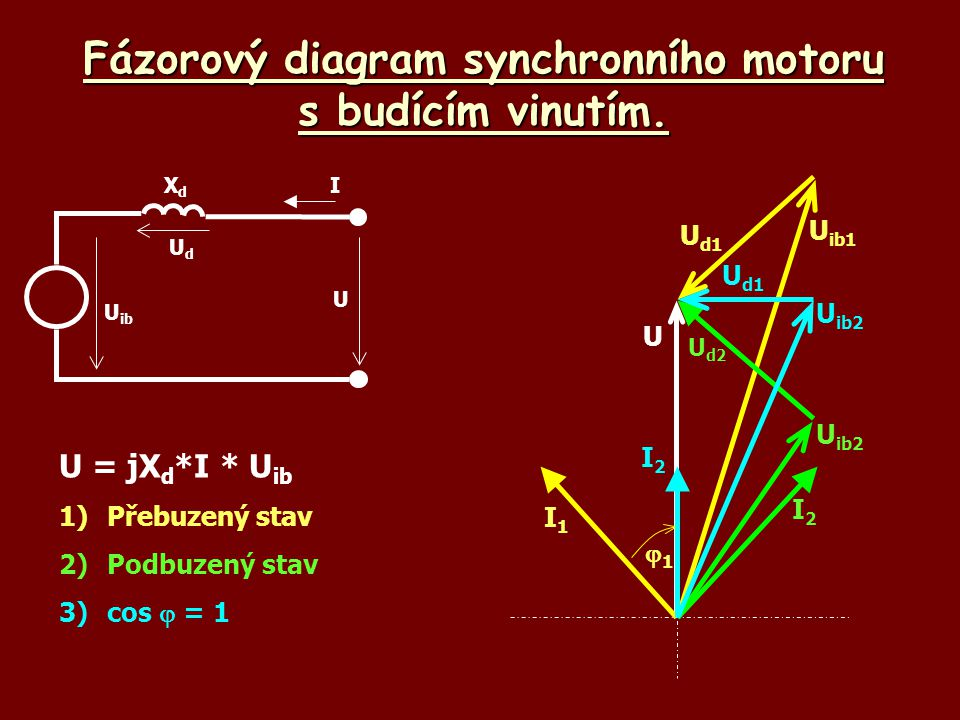 Fázorový diagram synchronního motoru s budícím vinutím.