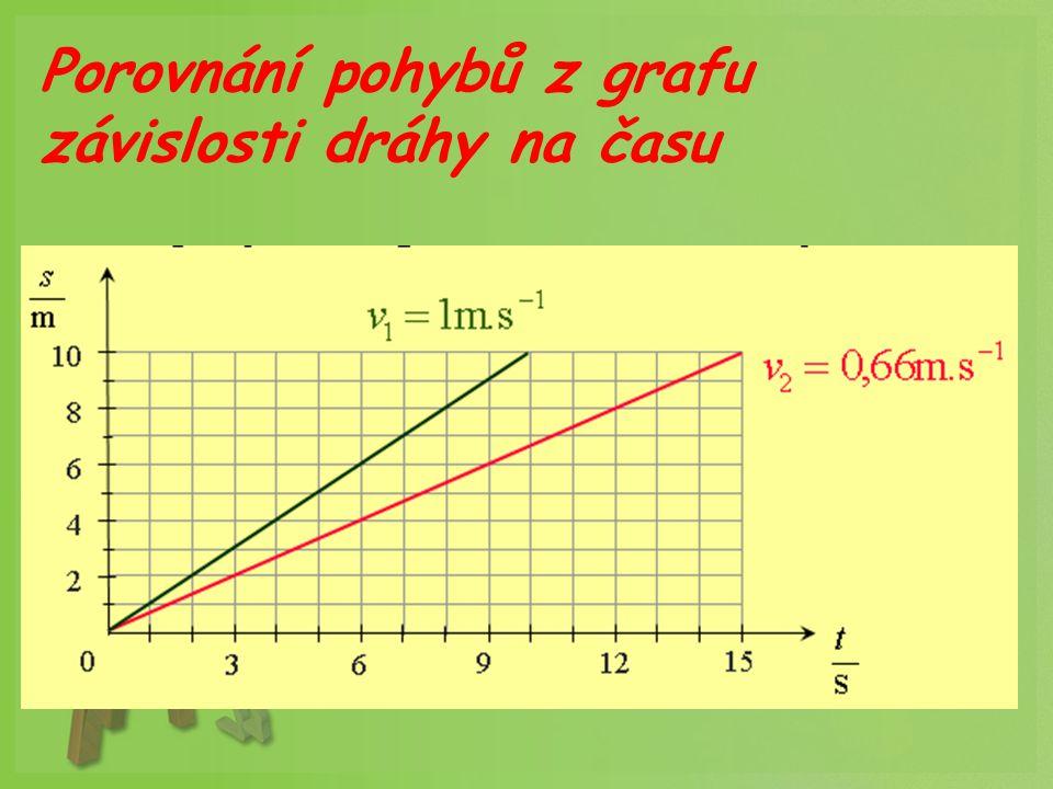 Porovnání pohybů z grafu závislosti dráhy na času