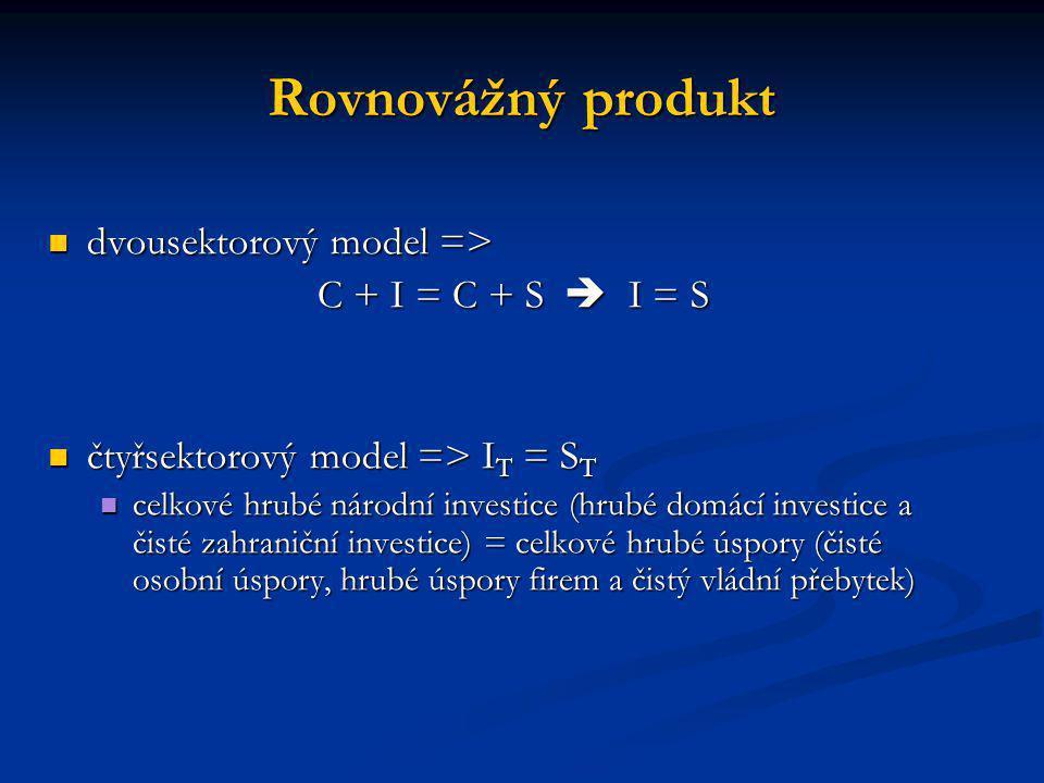 Rovnovážný produkt dvousektorový model => C + I = C + S  I = S