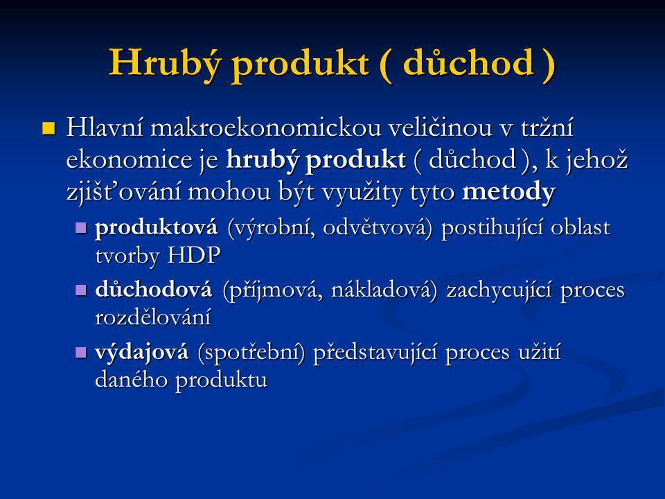 Hrubý produkt ( důchod )